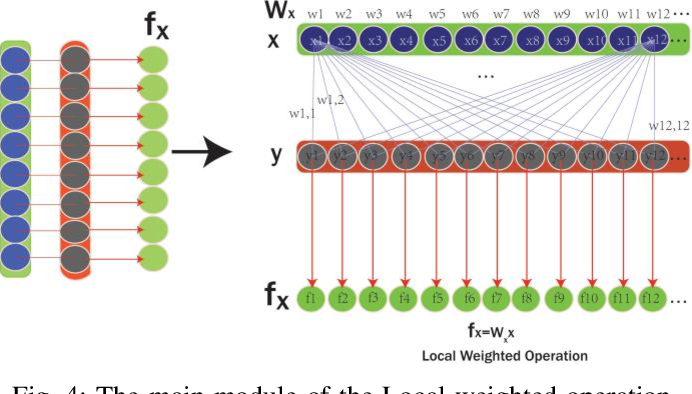 Figure 4 for Kinship Verification Based on Cross-Generation Feature Interaction Learning