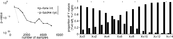 Figure 4 for Causal Inference on Discrete Data using Additive Noise Models