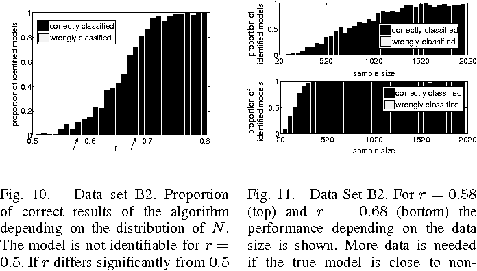 Figure 2 for Causal Inference on Discrete Data using Additive Noise Models
