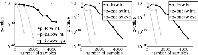 Figure 3 for Causal Inference on Discrete Data using Additive Noise Models