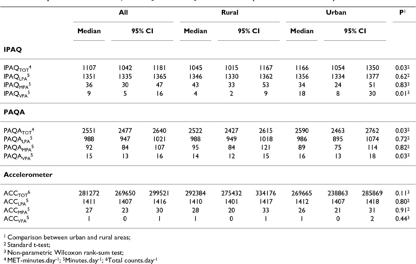 table 2 from validity of two physical activity questionnaires ipaq