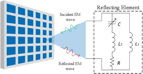Figure 1 for Intelligent reflecting surface assisted multi-cell multi-band wireless networks