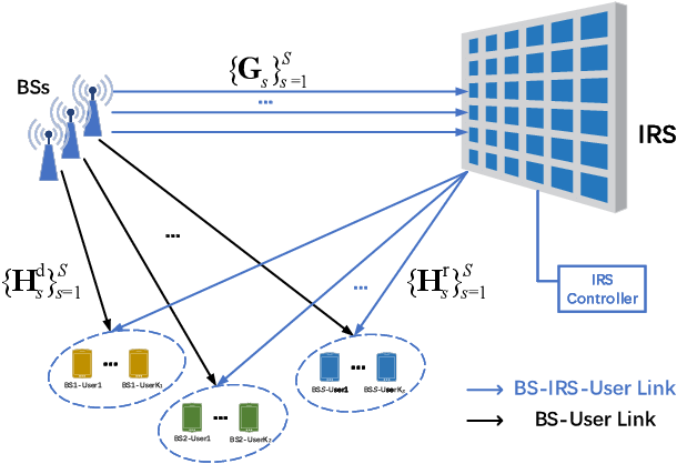 Figure 3 for Intelligent reflecting surface assisted multi-cell multi-band wireless networks