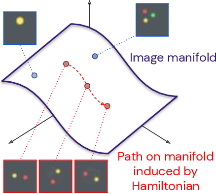Figure 1 for Hamiltonian Generative Networks