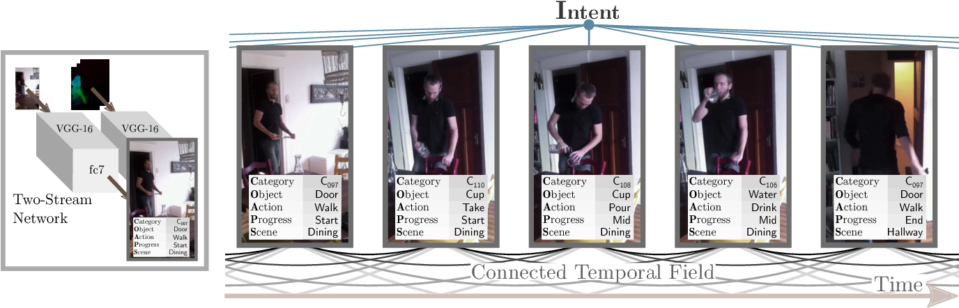 Figure 3 for Asynchronous Temporal Fields for Action Recognition