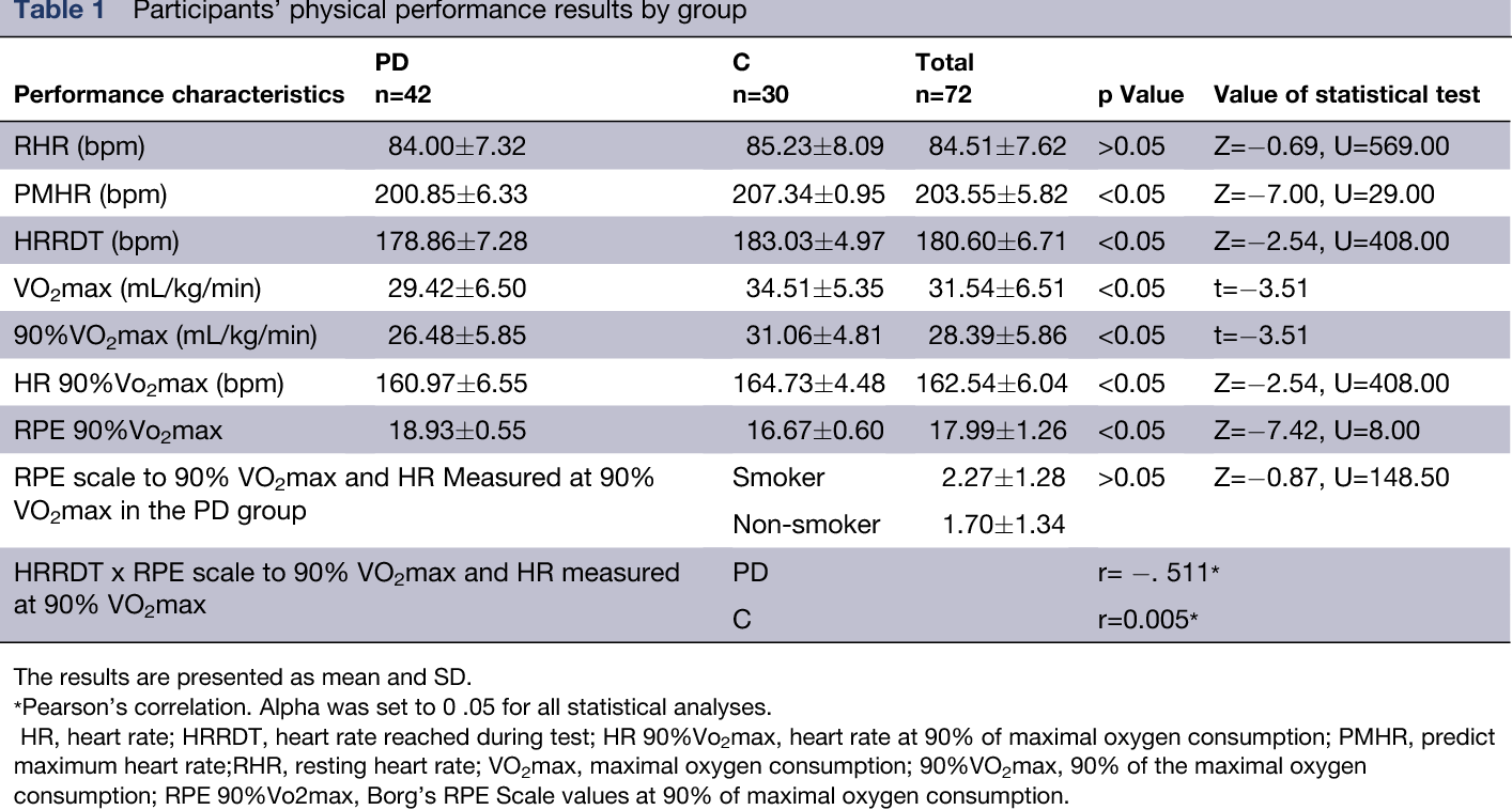 Misinterpretation Of The Borg S Rating Of Perceived Exertion Scale
