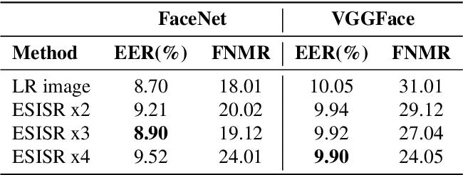Figure 4 for Selfie Periocular Verification using an Efficient Super-Resolution Approach