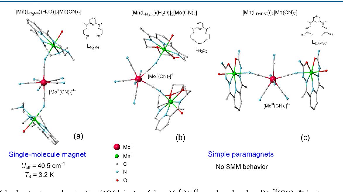 Origin Of Dissimilar Single Molecule Magnet Behavior Of Three Mnii2