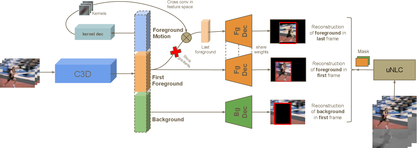 Figure 1 for Disentangling Motion, Foreground and Background Features in Videos