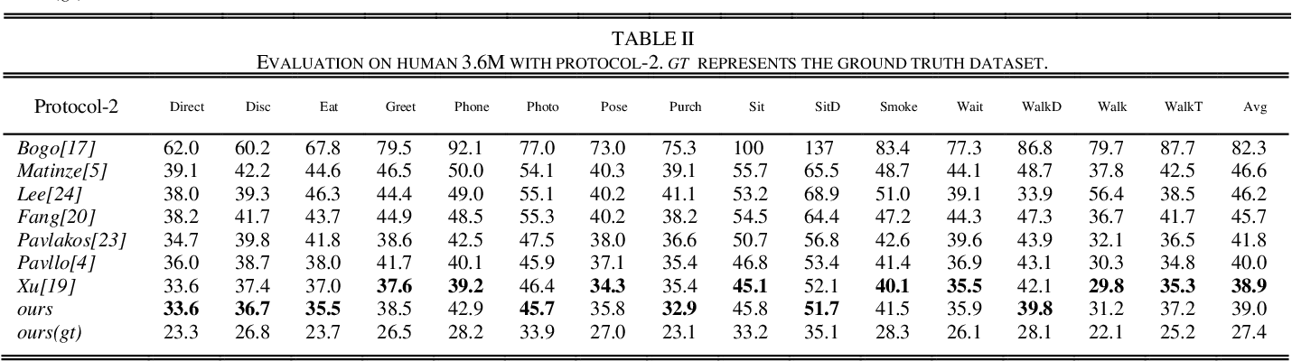 Figure 4 for Estimation of 3D Human Pose Using Prior Knowledge