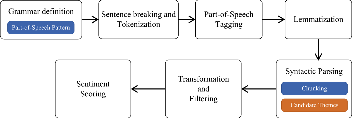 Figure 3 for Health, Psychosocial, and Social issues emanating from COVID-19 pandemic based on Social Media Comments using Natural Language Processing