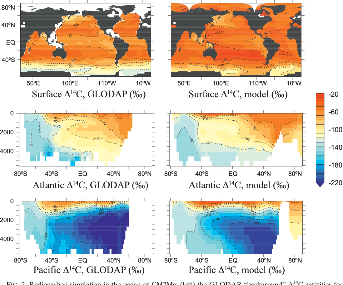 PDF] Climate Variability and Radiocarbon in the CM 2 Mc