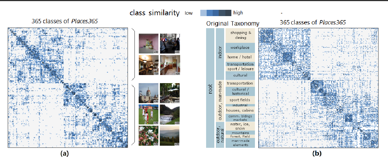 Figure 2 for Visualizing Classification Structure in Deep Neural Networks
