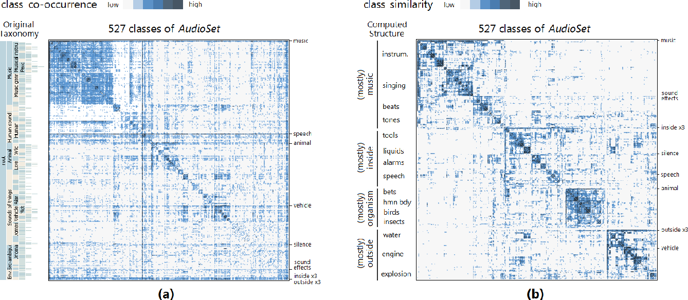 Figure 4 for Visualizing Classification Structure in Deep Neural Networks