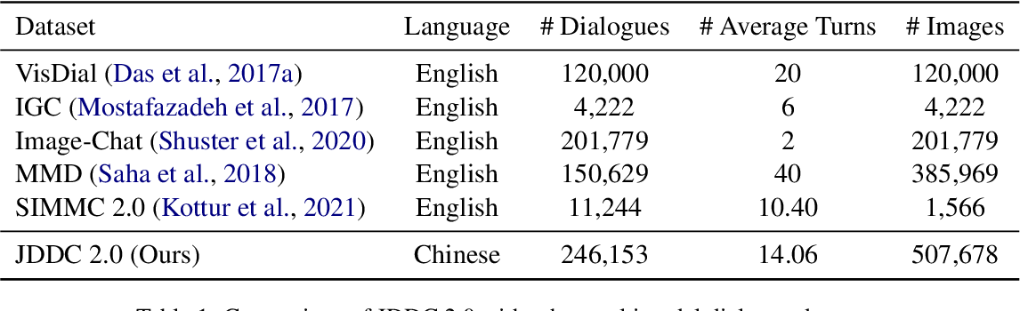 Figure 2 for The JDDC 2.0 Corpus: A Large-Scale Multimodal Multi-Turn Chinese Dialogue Dataset for E-commerce Customer Service