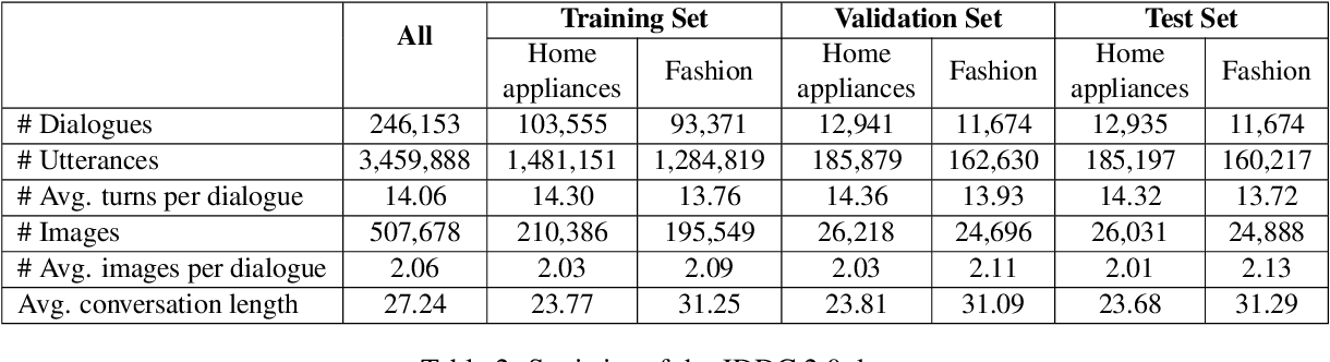 Figure 3 for The JDDC 2.0 Corpus: A Large-Scale Multimodal Multi-Turn Chinese Dialogue Dataset for E-commerce Customer Service