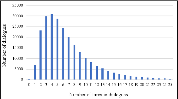Figure 4 for The JDDC 2.0 Corpus: A Large-Scale Multimodal Multi-Turn Chinese Dialogue Dataset for E-commerce Customer Service