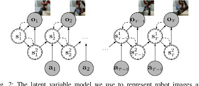 Figure 1 for AVID: Learning Multi-Stage Tasks via Pixel-Level Translation of Human Videos