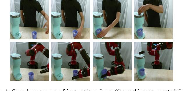 Figure 3 for AVID: Learning Multi-Stage Tasks via Pixel-Level Translation of Human Videos