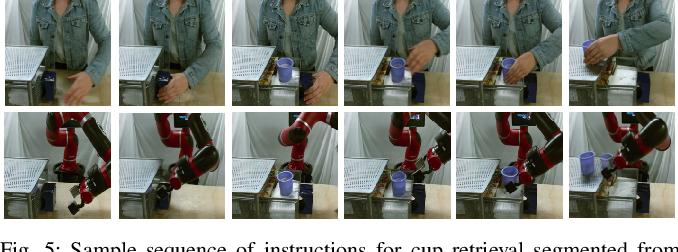 Figure 4 for AVID: Learning Multi-Stage Tasks via Pixel-Level Translation of Human Videos