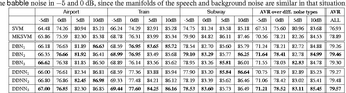 Figure 3 for Denoising Deep Neural Networks Based Voice Activity Detection