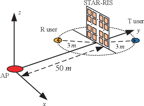 Figure 2 for Simultaneously Transmitting and Reflecting (STAR)-RISs: A Coupled Phase-Shift Model