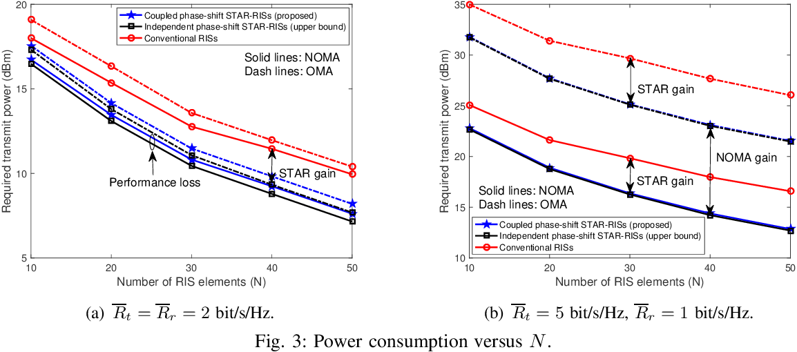 Figure 3 for Simultaneously Transmitting and Reflecting (STAR)-RISs: A Coupled Phase-Shift Model