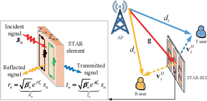 Figure 1 for Simultaneously Transmitting and Reflecting (STAR)-RISs: A Coupled Phase-Shift Model