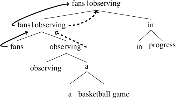 Figure 1 for Dependency Induction Through the Lens of Visual Perception
