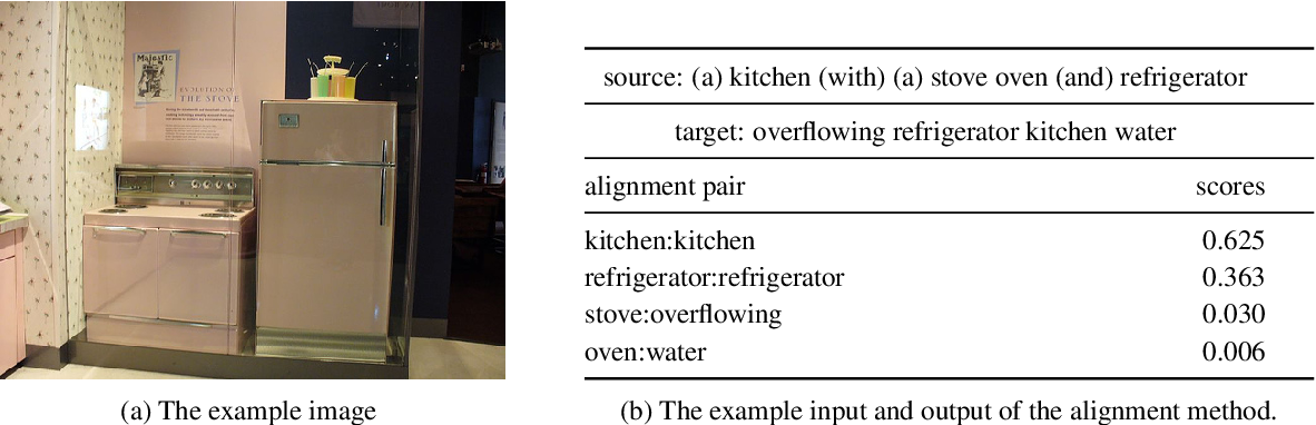 Figure 4 for Dependency Induction Through the Lens of Visual Perception