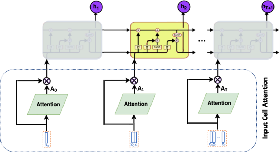 Figure 3 for Input-Cell Attention Reduces Vanishing Saliency of Recurrent Neural Networks