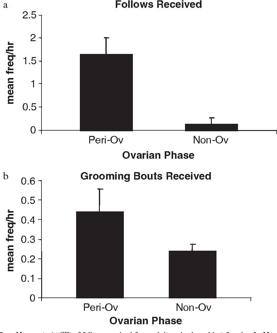 Behavioral indicators of ovarian phase in white-faced