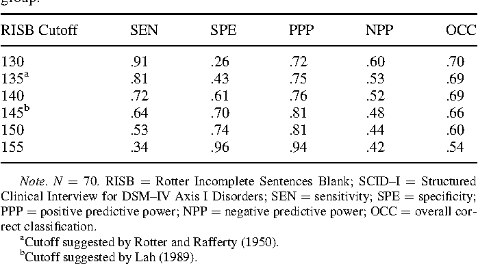associations between the rotter incomplete sentences blank and rh semanticscholar org scoring manual of risb