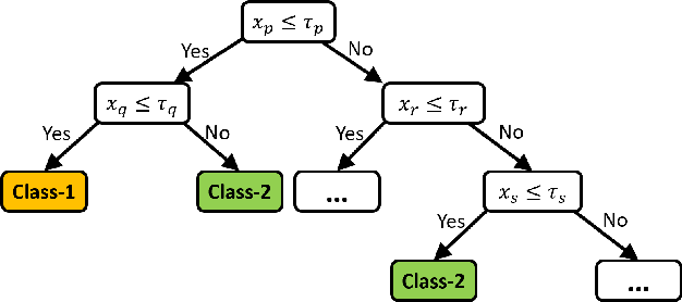 Figure 1 for Evaluating Nonlinear Decision Trees for Binary Classification Tasks with Other Existing Methods
