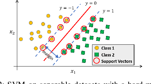 Figure 2 for Evaluating Nonlinear Decision Trees for Binary Classification Tasks with Other Existing Methods
