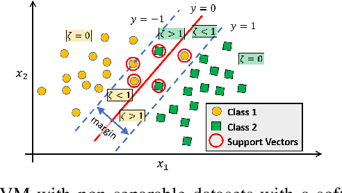 Figure 3 for Evaluating Nonlinear Decision Trees for Binary Classification Tasks with Other Existing Methods