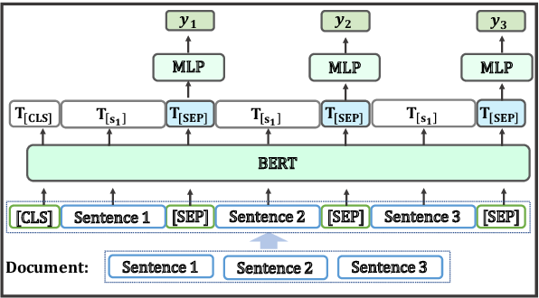 Figure 1 for Pretrained Language Models for Sequential Sentence Classification