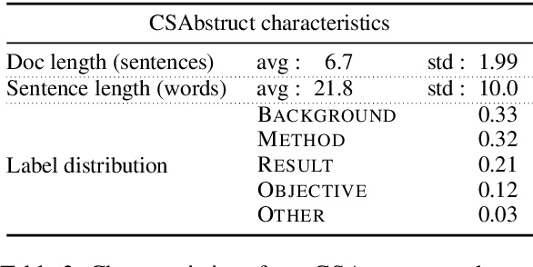 Figure 3 for Pretrained Language Models for Sequential Sentence Classification