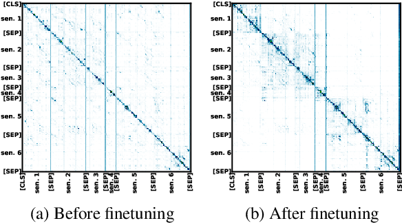 Figure 4 for Pretrained Language Models for Sequential Sentence Classification