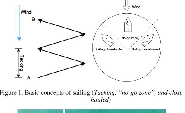 Figure 1 for Design and Control of A Hybrid Sailboat for Enhanced Tacking Maneuver