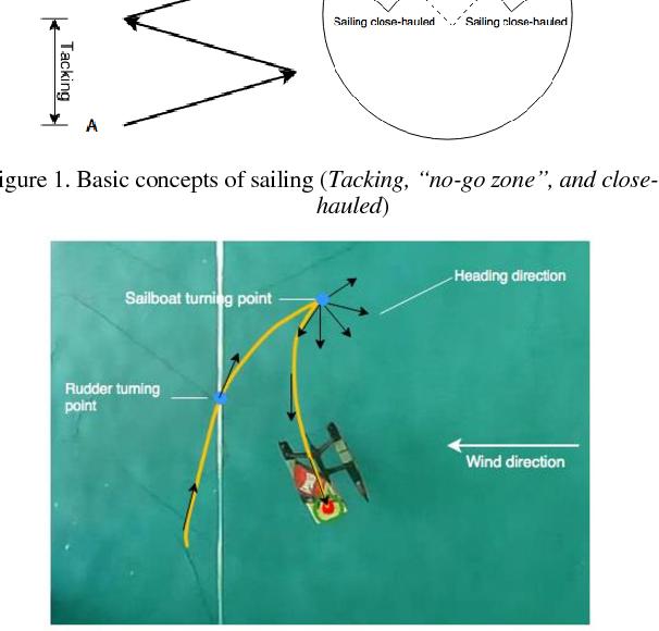 Figure 4 for Design and Control of A Hybrid Sailboat for Enhanced Tacking Maneuver