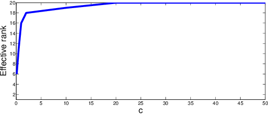 Figure 1 for Matrix Completion Under Monotonic Single Index Models