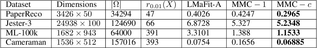 Figure 2 for Matrix Completion Under Monotonic Single Index Models
