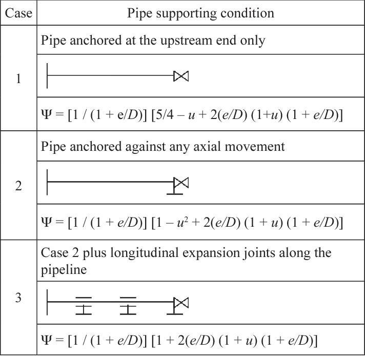 PDF] Wave speed calculation for water hammer analysis - Semantic Scholar