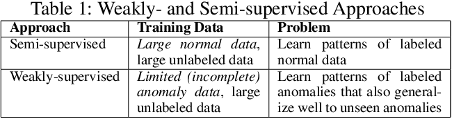 Figure 1 for Weakly-supervised Deep Anomaly Detection with Pairwise Relation Learning