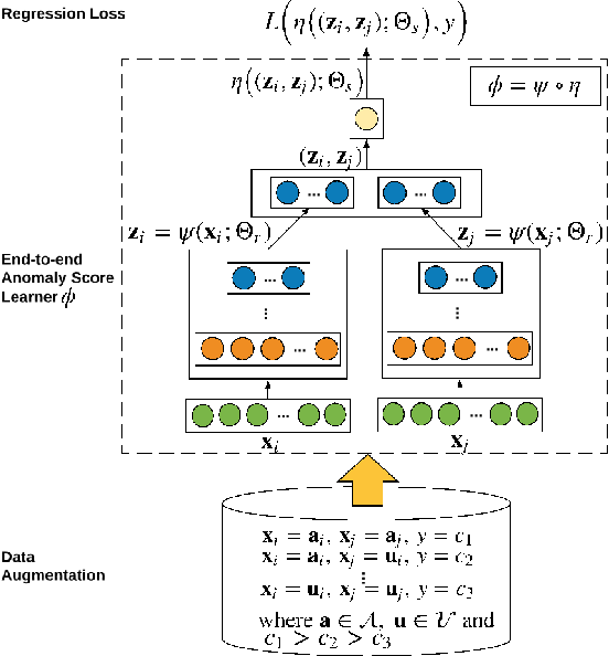 Figure 2 for Weakly-supervised Deep Anomaly Detection with Pairwise Relation Learning