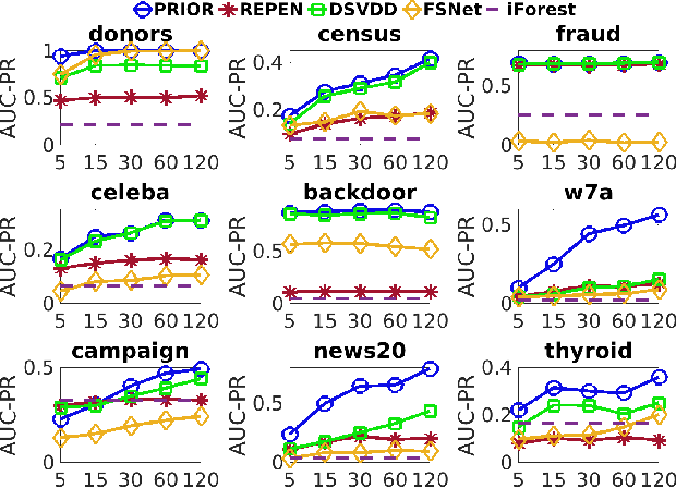 Figure 4 for Weakly-supervised Deep Anomaly Detection with Pairwise Relation Learning