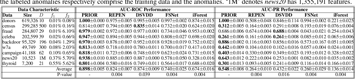 Figure 3 for Weakly-supervised Deep Anomaly Detection with Pairwise Relation Learning