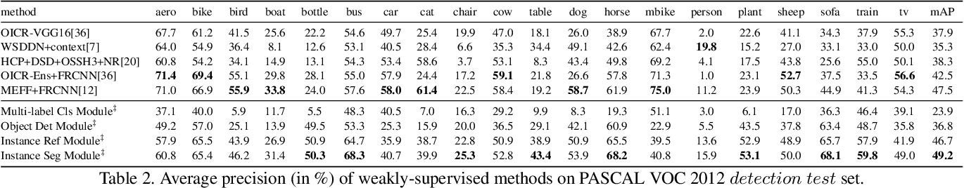 Figure 4 for Label-PEnet: Sequential Label Propagation and Enhancement Networks forWeakly Supervised Instance Segmentation