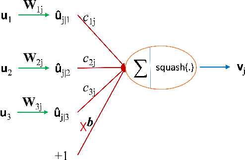 Figure 1 for A Capsule Network-based Embedding Model for Search Personalization
